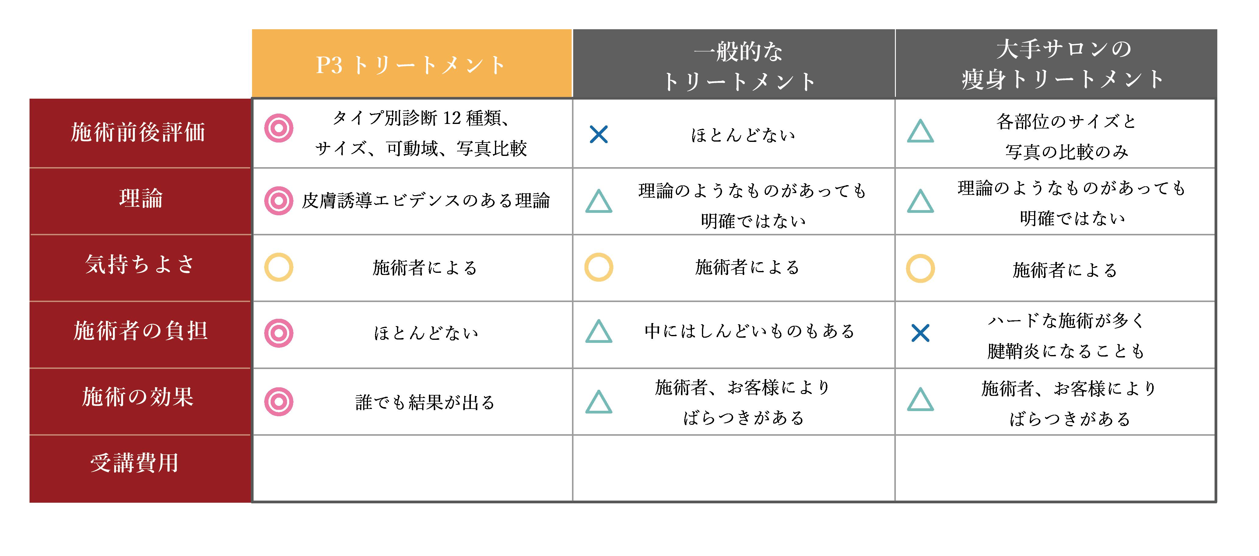 トリートメント比較表